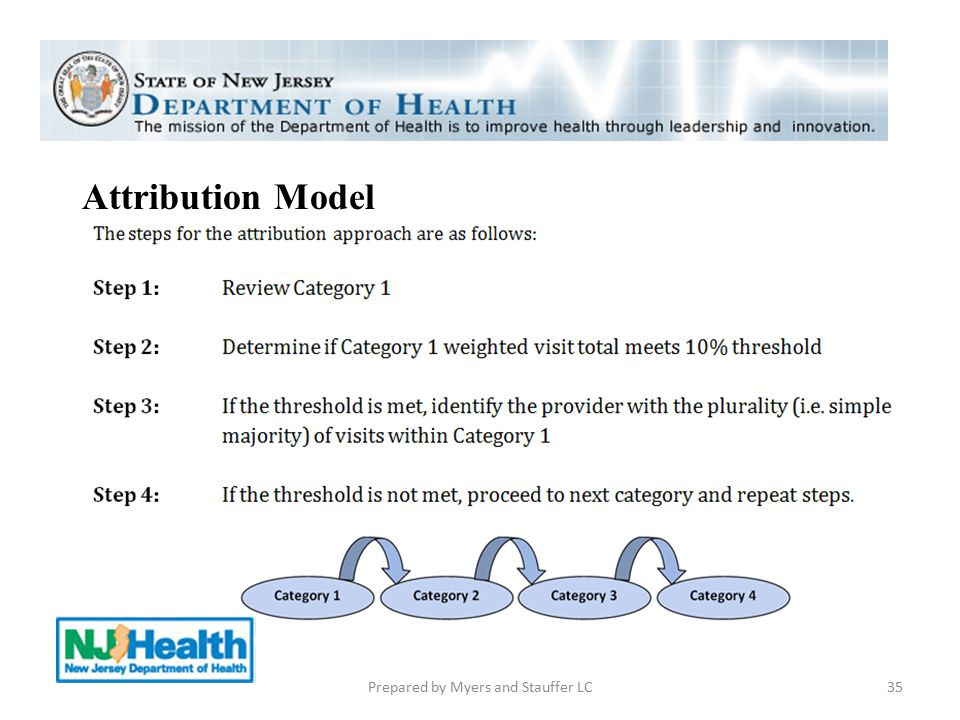 35 Attribution Model Prepared by Myers and Stauffer LC