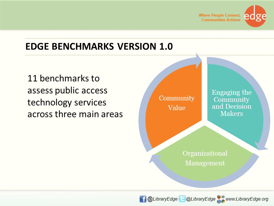 EDGE BENCHMARKS VERSION 1.0 11 benchmarks to assess public access technology services across three main areas Where People Connect, Communities Achieve @ LibraryEdge @LibraryEdge www.LibraryEdge.org Engaging the Community and Decision Makers Organizational Management Community Value