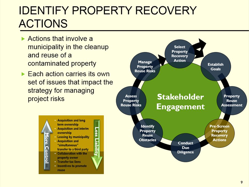 IDENTIFY PROPERTY RECOVERY ACTIONS  Actions that involve a municipality in the cleanup and reuse of a contaminated property  Each action carries its