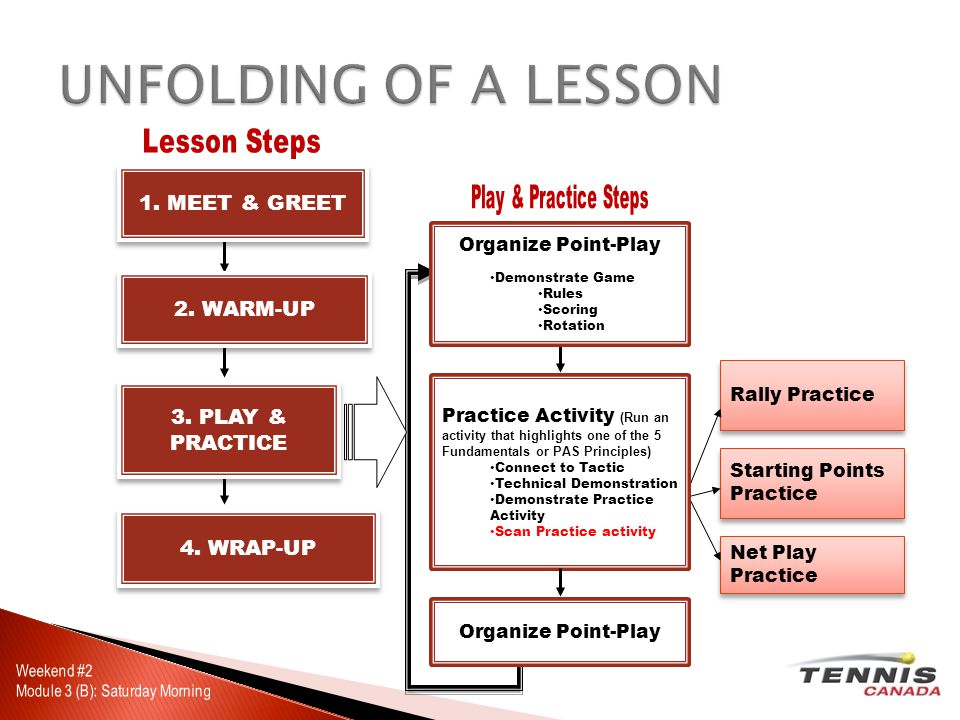 UNFOLDING OF A LESSON Organize Point-Play Demonstrate Game Rules Scoring Rotation 1.