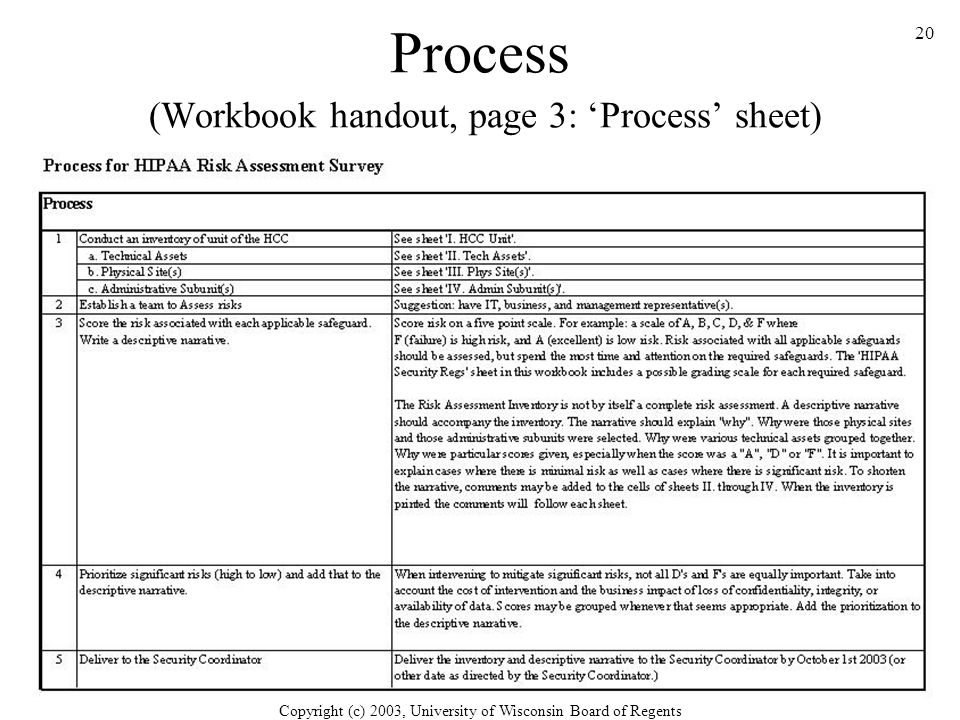 Copyright (c) 2003, University of Wisconsin Board of Regents 20 Process (Workbook handout, page 3: 'Process' sheet)