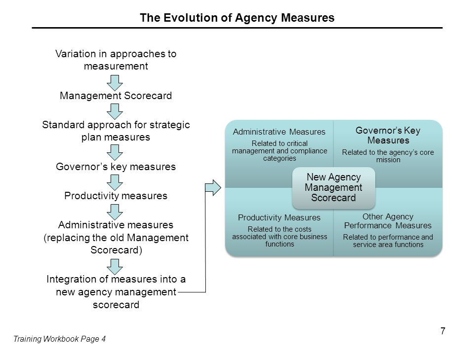The Evolution of Agency Measures Administrative Measures Related to critical management and compliance categories Governor's Key Measures Related to the agency's core mission Productivity Measures Related to the costs associated with core business functions Other Agency Performance Measures Related to performance and service area functions New Agency Management Scorecard Variation in approaches to measurement Management Scorecard Standard approach for strategic plan measures Governor's key measures Productivity measures Administrative measures (replacing the old Management Scorecard) Integration of measures into a new agency management scorecard 7 Training Workbook Page 4