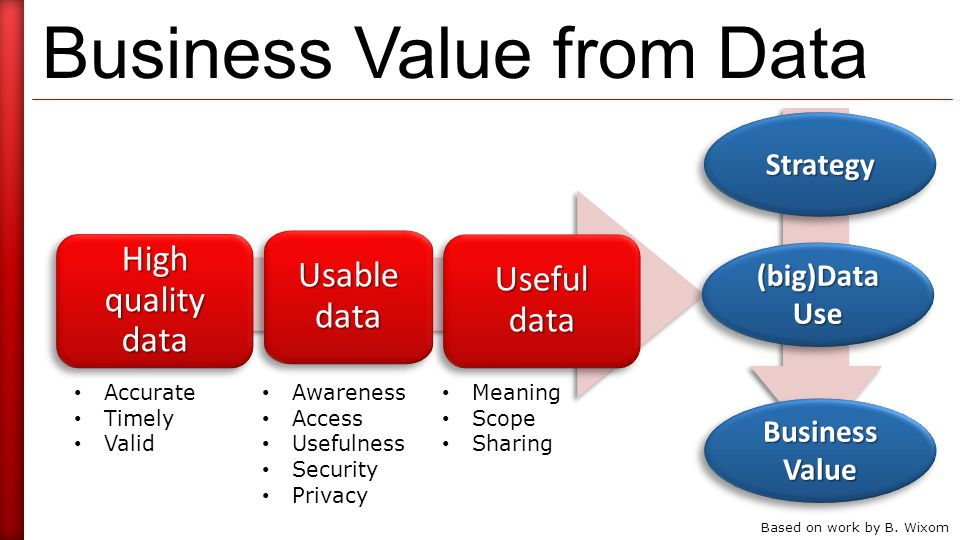 High quality data Accurate Timely Valid Business Value from Data Based on work by B.