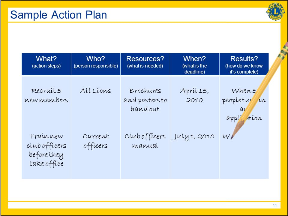 11 Sample Action Plan What.(action steps) Who. (person responsible) Resources.