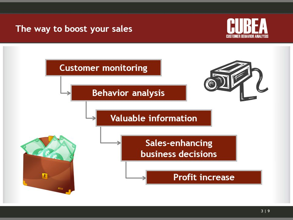 The way to boost your sales Customer monitoring Behavior analysis Valuable information Sales-enhancing business decisions Profit increase 3 | 9