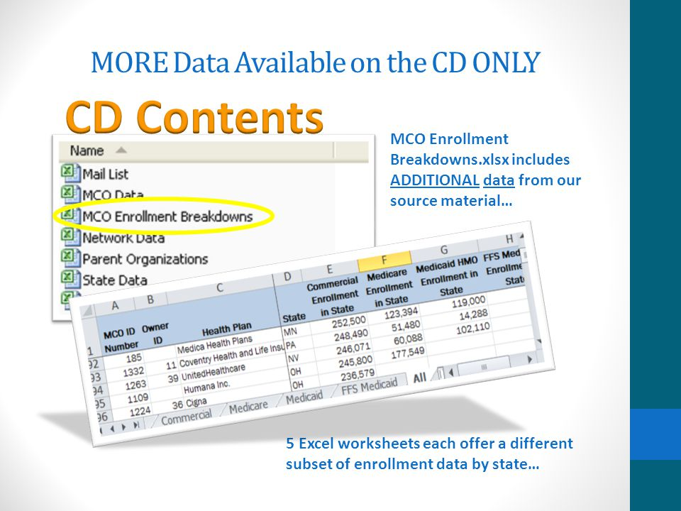 Data Available on the CD ONLY Subsidiary Addendum Excel workbook with: Worksheets featuring enrollment for 20 large national companies with multi- state service areas Lines for distinct subsidiaries/units by state, with enrollment breakdowns by type of product Parent Organizations spreadsheet with: Total enrollment, by product and type, for all subsidiaries, and corporate address, phone and CEO for 39 large national organizations CD only!