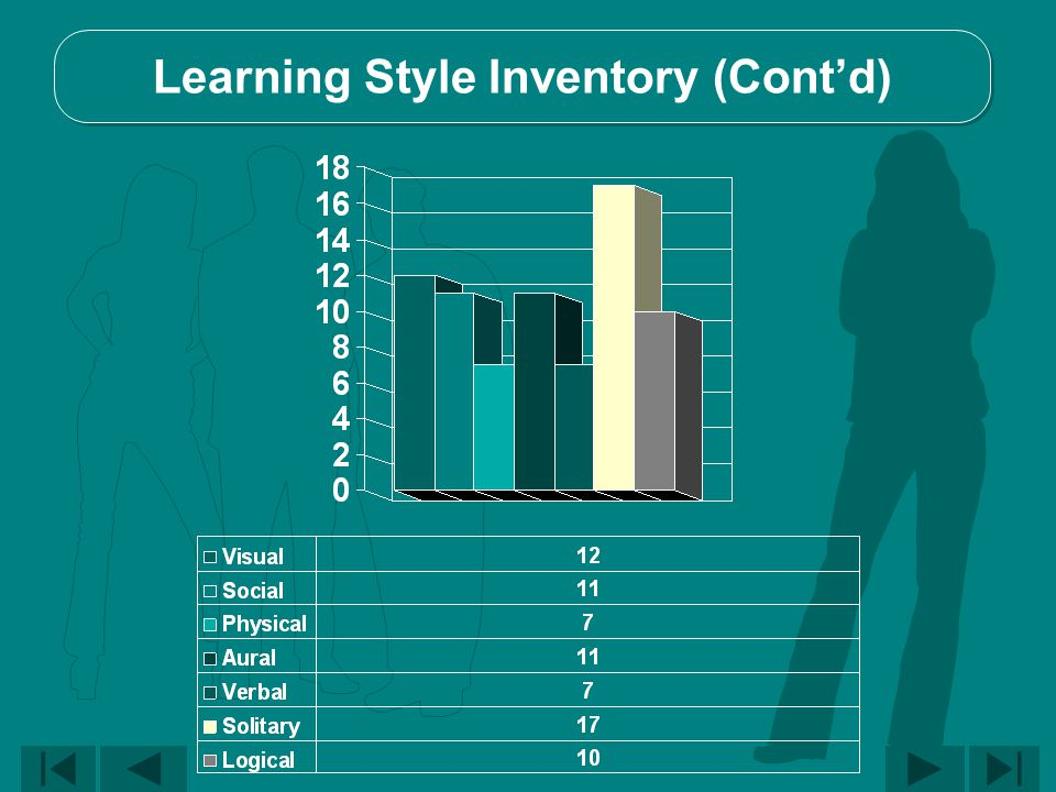Learning Style Inventory (Cont'd)
