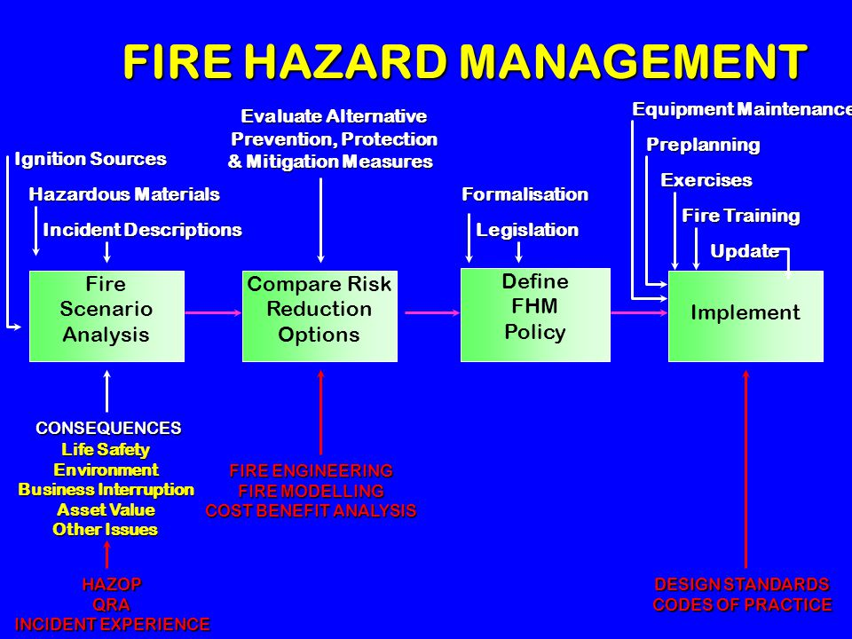 PROJECT DELIVERABLES Fire Scenario Analysis Compare Risk Reduction Options Define FHM Policy Implement Incident Frequency Survey Direct input Indirect input Escalation Mechanism Analysis Risk Reduction Options Foam Review Risk Workbook