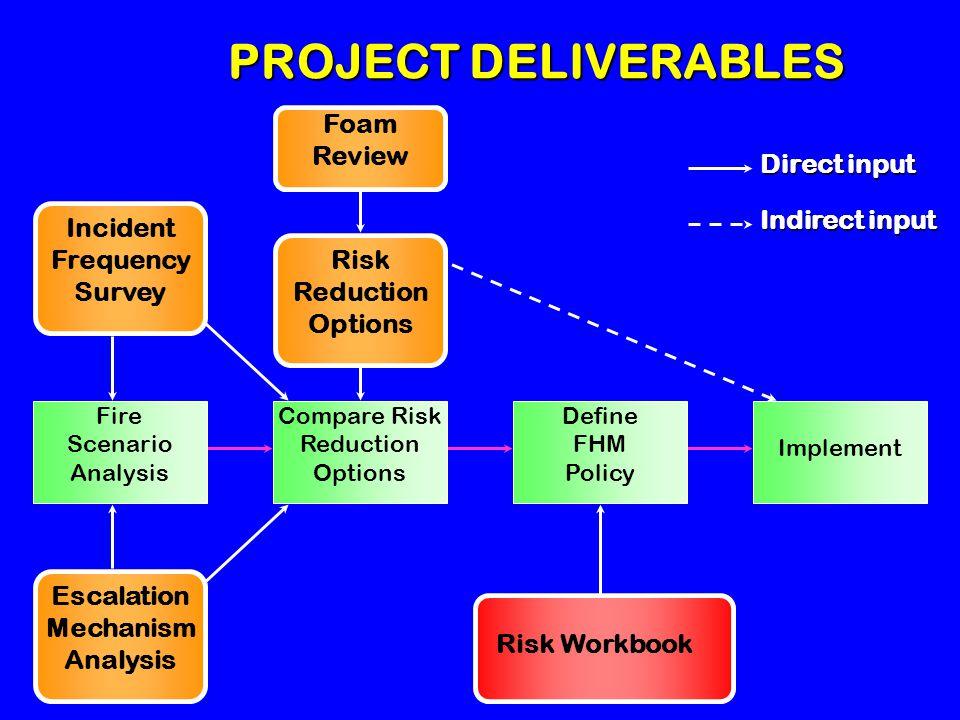 LASTFIRE LASTFIRE Involvement - Existing and Future Benefits