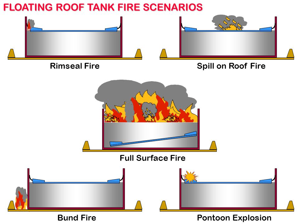 Rimseal Fire Spill on Roof Fire Full Surface Fire Bund FirePontoon Explosion FLOATING ROOF TANK FIRE SCENARIOS