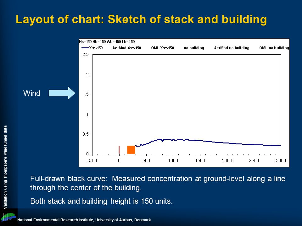 National Environmental Research Institute, University of Aarhus, Denmark Validation using Thompson's wind tunnel data Layout of chart: Sketch of stack and building Wind Full-drawn black curve: Measured concentration at ground-level along a line through the center of the building.