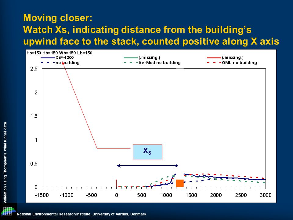 National Environmental Research Institute, University of Aarhus, Denmark Validation using Thompson's wind tunnel data Moving closer: Watch Xs, indicating distance from the building's upwind face to the stack, counted positive along X axis XSXS
