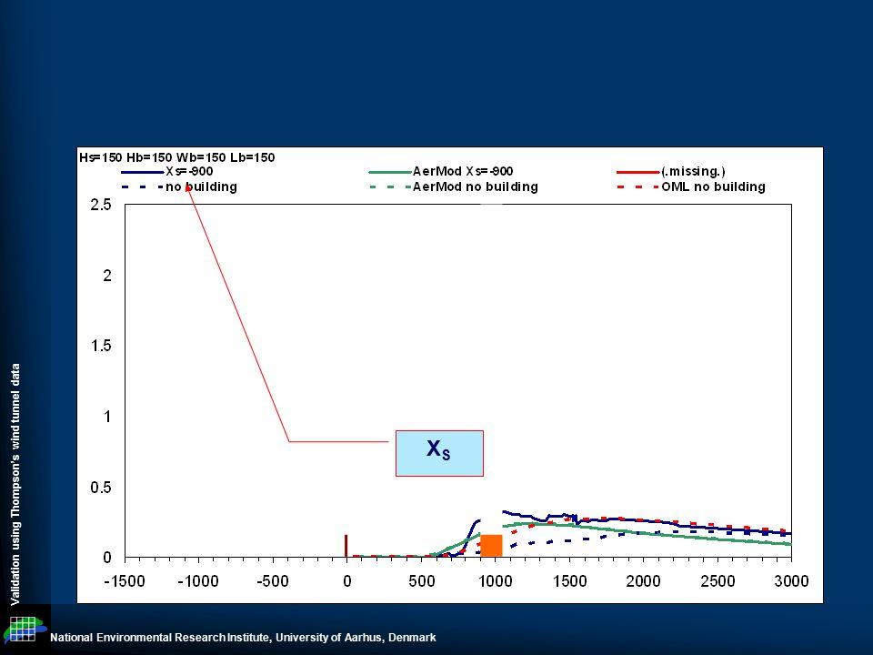 National Environmental Research Institute, University of Aarhus, Denmark Validation using Thompson's wind tunnel data