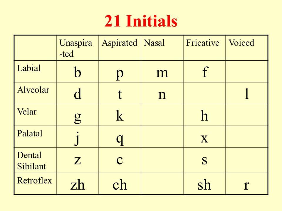 21 Initials Unaspira -ted AspiratedNasalFricativeVoiced Labial bpmf Alveolar dtnl Velar gkh Palatal jqx Dental Sibilant zcs Retroflex zhchshr