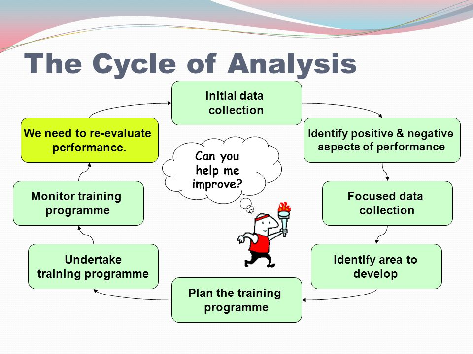 The Cycle of Analysis Initial data collection Focused data collection Identify positive & negative aspects of performance Identify area to develop Plan the training programme Undertake training programme Monitor training programme We need to re-evaluate performance.