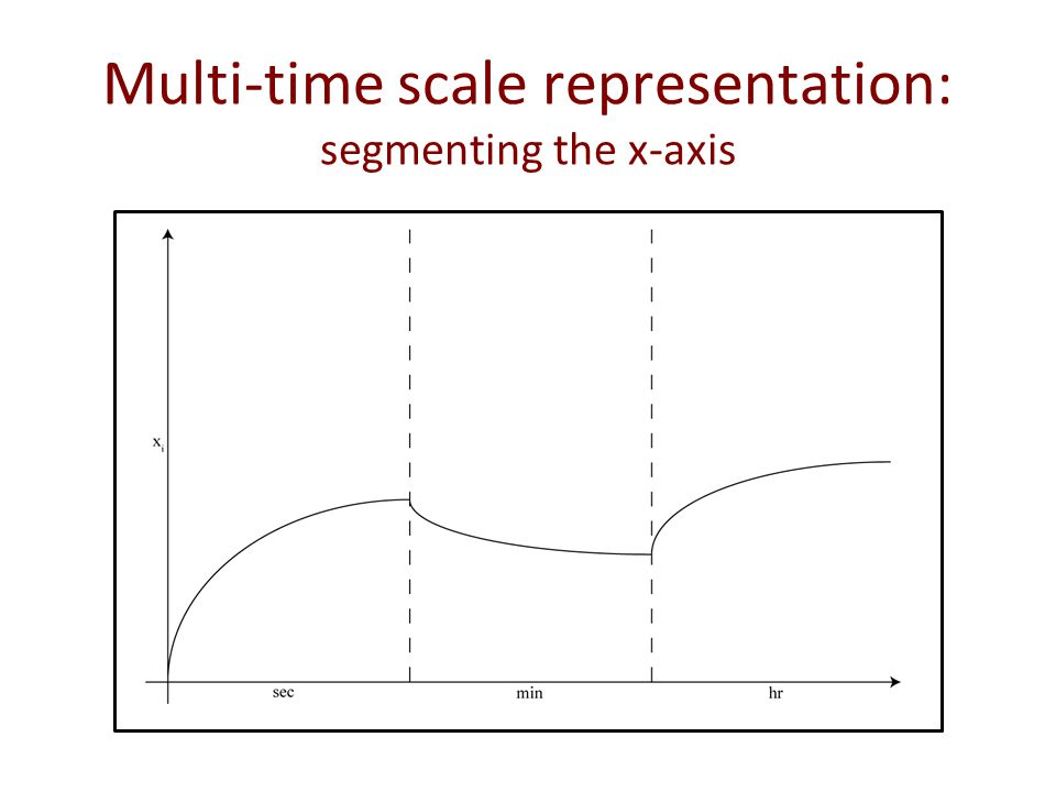 Multi-time scale representation: segmenting the x-axis