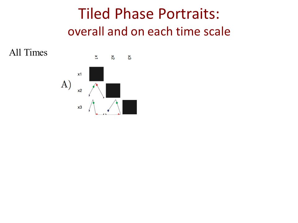 All TimesFast IntermediateSlow Tiled Phase Portraits: overall and on each time scale expanded scale x 3 ~ 0 perfect correlation