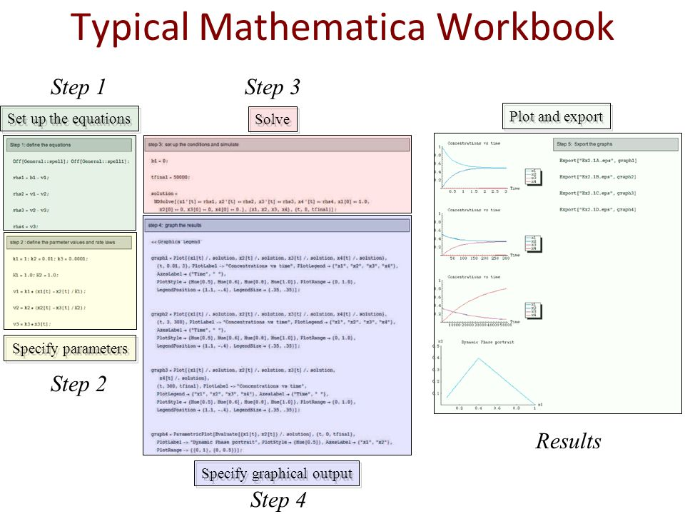 Set up the equations Specify parameters Solve Specify graphical output Plot and export Typical Mathematica Workbook Step 1 Step 2 Step 3 Step 4 Results