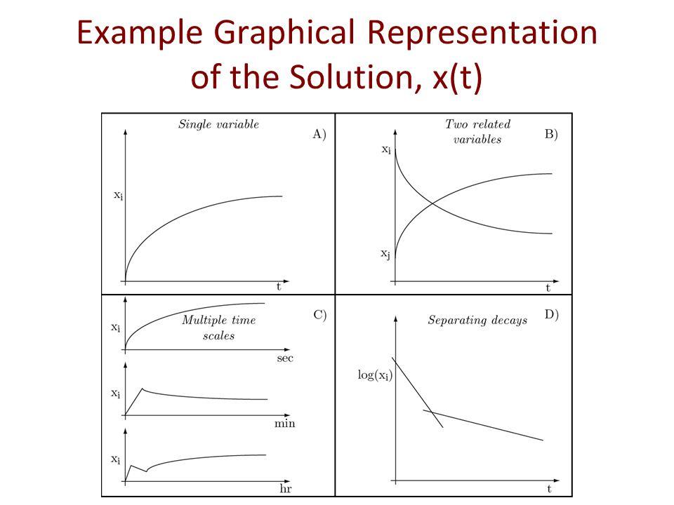 Multi-time scale representation: segmenting the x-axis