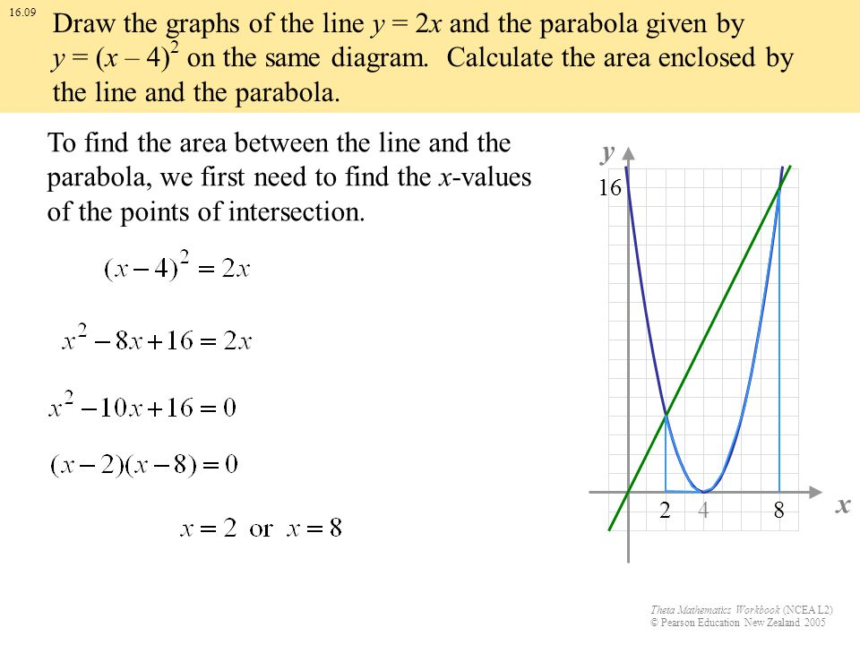 Theta Mathematics Workbook (NCEA L2) © Pearson Education New Zealand 2005 x y 16 4 16.09 Draw the graphs of the line y = 2x and the parabola given by