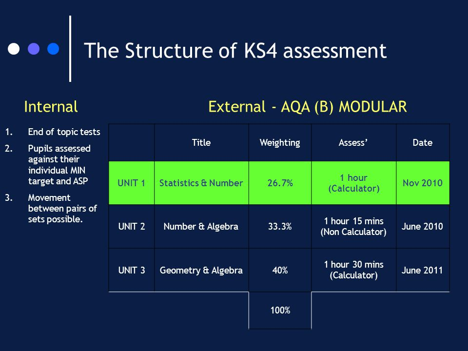 The Structure of KS4 assessment InternalExternal - AQA (B) MODULAR 1.End of topic tests 2.Pupils assessed against their individual MIN target and ASP