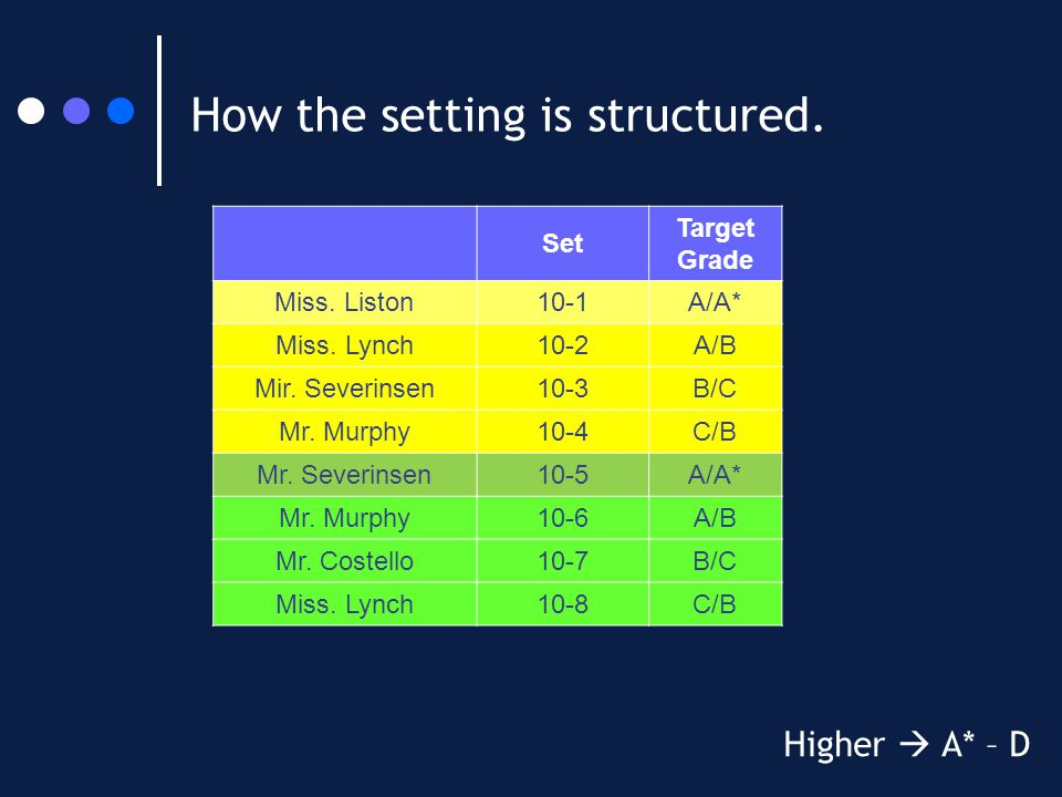 How the setting is structured. Higher  A* – D Set Target Grade Miss. Liston10-1A/A* Miss. Lynch10-2A/B Mir. Severinsen10-3B/C Mr. Murphy10-4C/B Mr. S