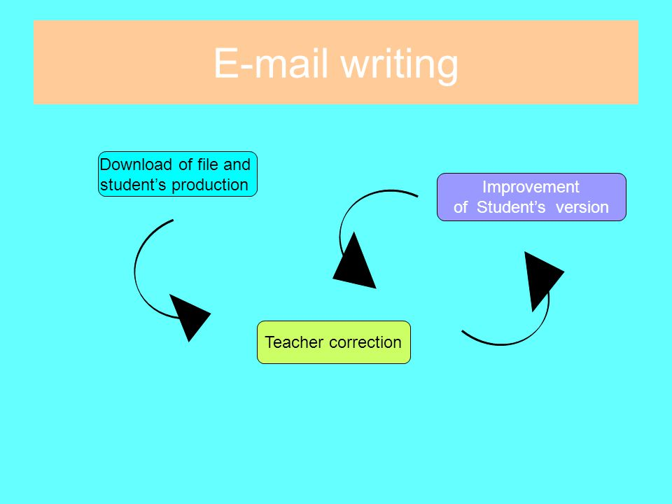 E-mail writing How to go about it Guillermina Grondona María Noel Pellizzon