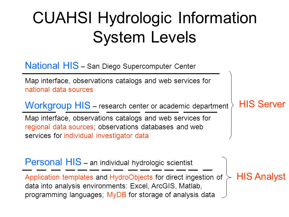CUAHSI Hydrologic Information System Levels National HIS – San Diego Supercomputer Center Workgroup HIS – research center or academic department Perso