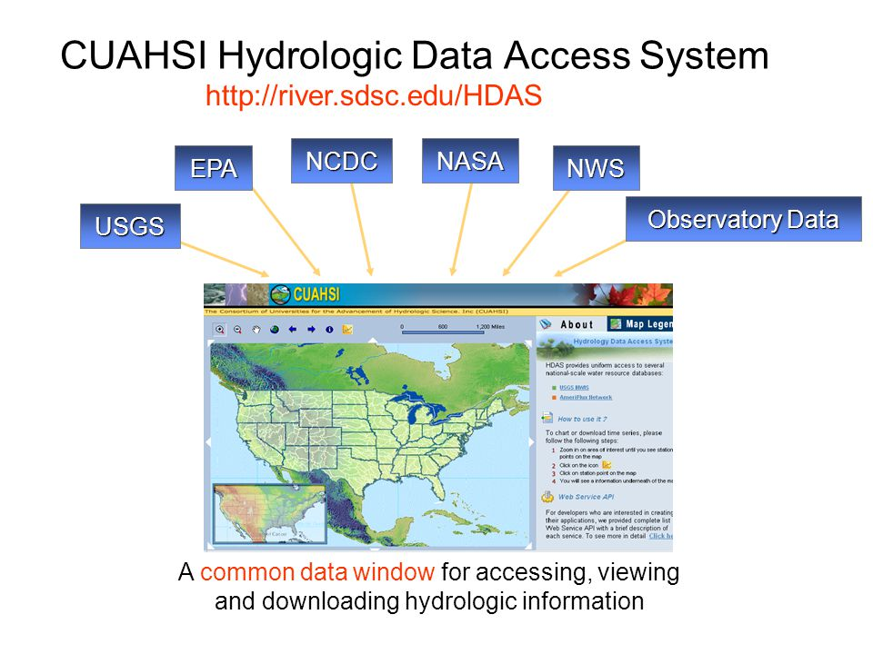 CUAHSI Hydrologic Data Access System A common data window for accessing, viewing and downloading hydrologic information USGS NASANCDC EPANWS Observato