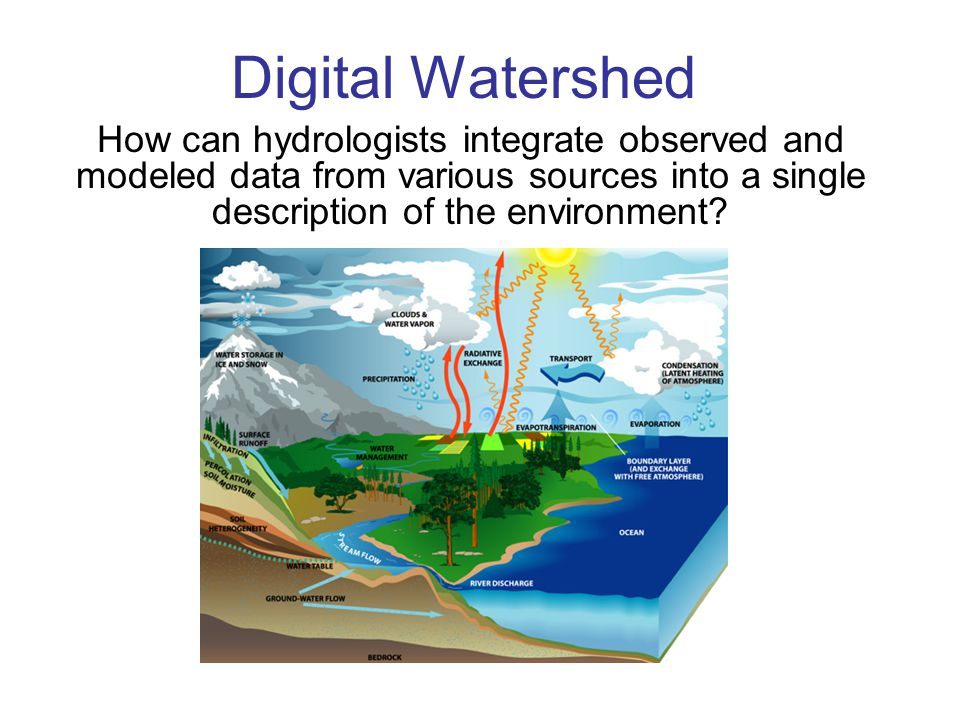 Digital Watershed How can hydrologists integrate observed and modeled data from various sources into a single description of the environment?