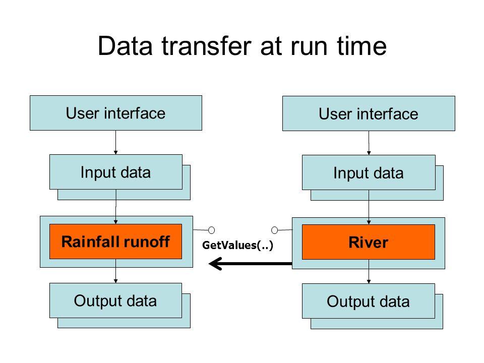 Data transfer at run time Rainfall runoff Output data Input data User interface River Output data Input data User interface GetValues(..)