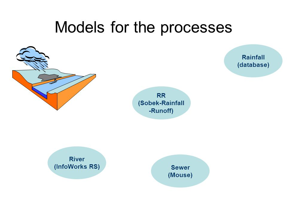 Models for the processes River (InfoWorks RS) Rainfall (database) Sewer (Mouse) RR (Sobek-Rainfall -Runoff)