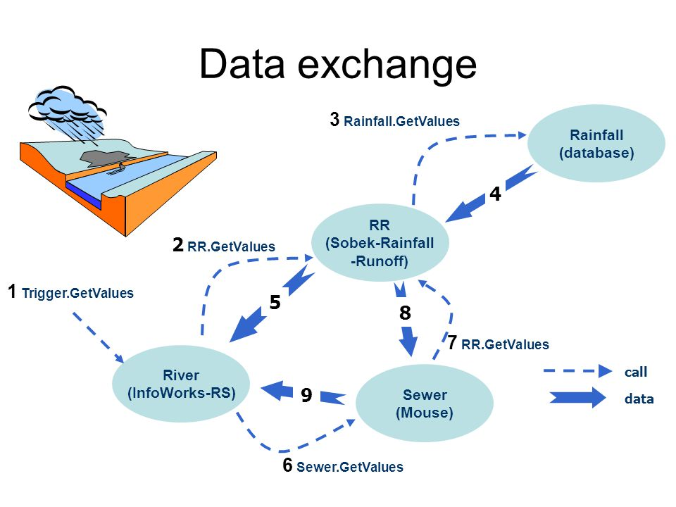 Data exchange 3 Rainfall.GetValues River (InfoWorks-RS) Rainfall (database) Sewer (Mouse) 2 RR.GetValues 7 RR.GetValues RR (Sobek-Rainfall -Runoff) 1