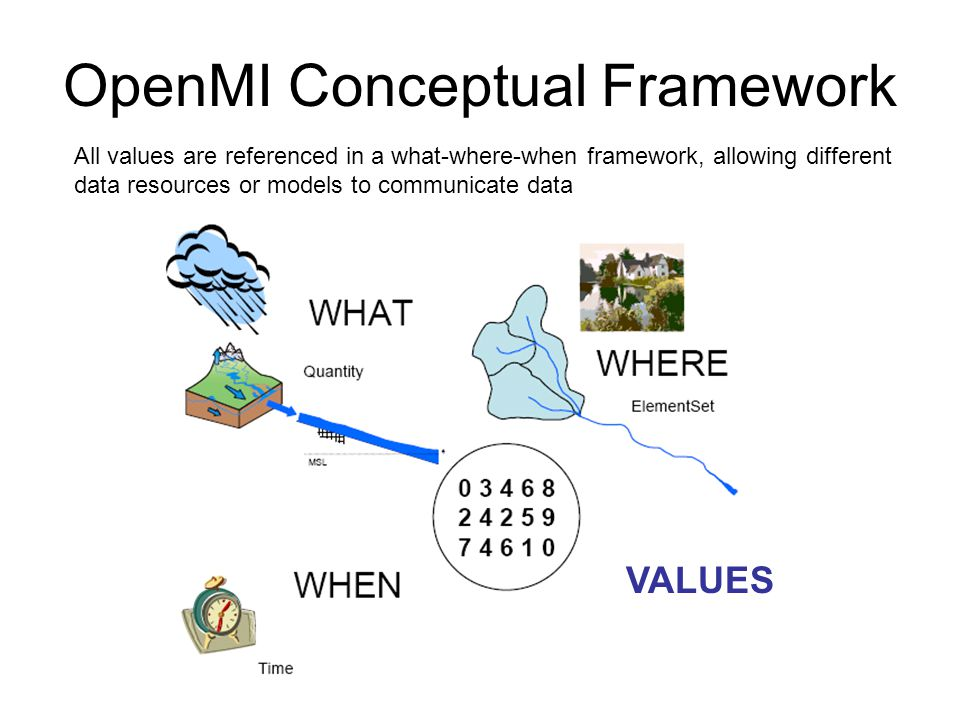 OpenMI Conceptual Framework VALUES All values are referenced in a what-where-when framework, allowing different data resources or models to communicat