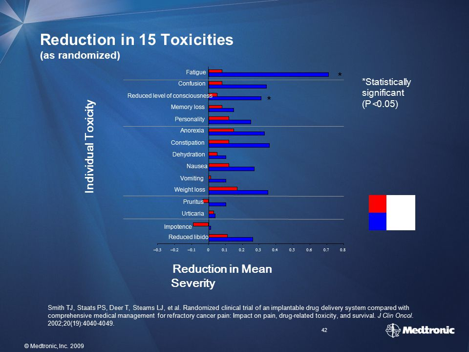 42 © Medtronic, Inc. 2009 Reduction in 15 Toxicities (as randomized) *Statistically significant (P<0.05) Individual Toxicity Reduction in Mean Severit