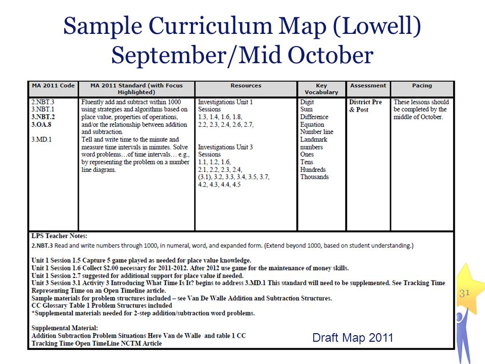Sample Curriculum Map (Lowell) September/Mid October Massachusetts Department of Elementary and Secondary Education 31 Draft Map 2011