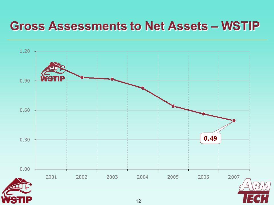 12 Gross Assessments to Net Assets – WSTIP