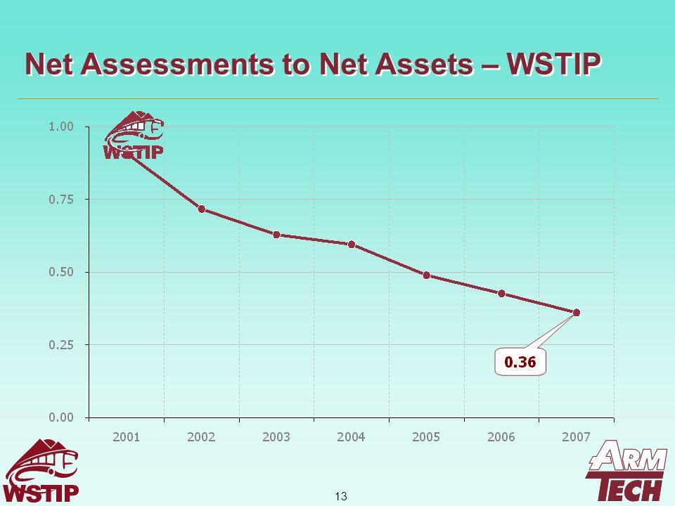 13 Net Assessments to Net Assets – WSTIP