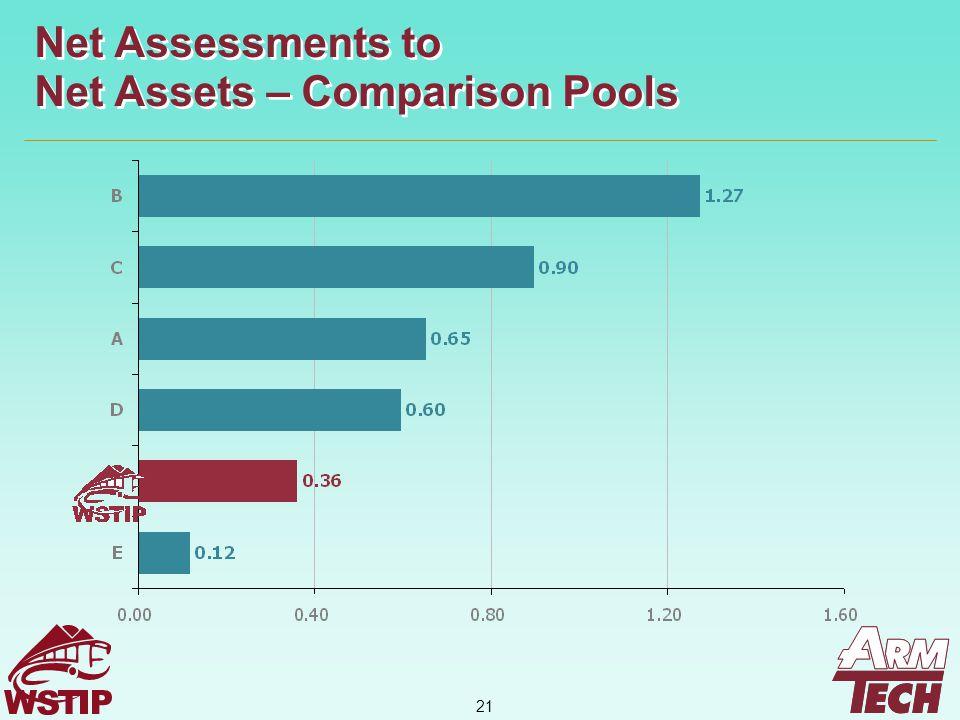 21 Net Assessments to Net Assets – Comparison Pools