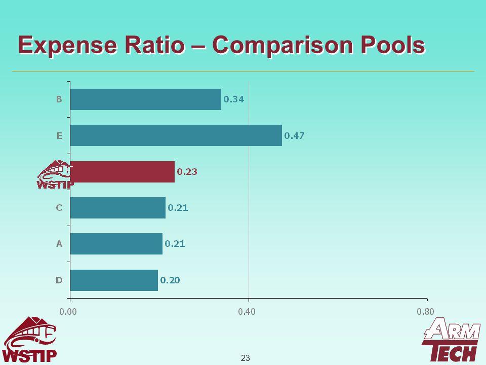 23 Expense Ratio – Comparison Pools