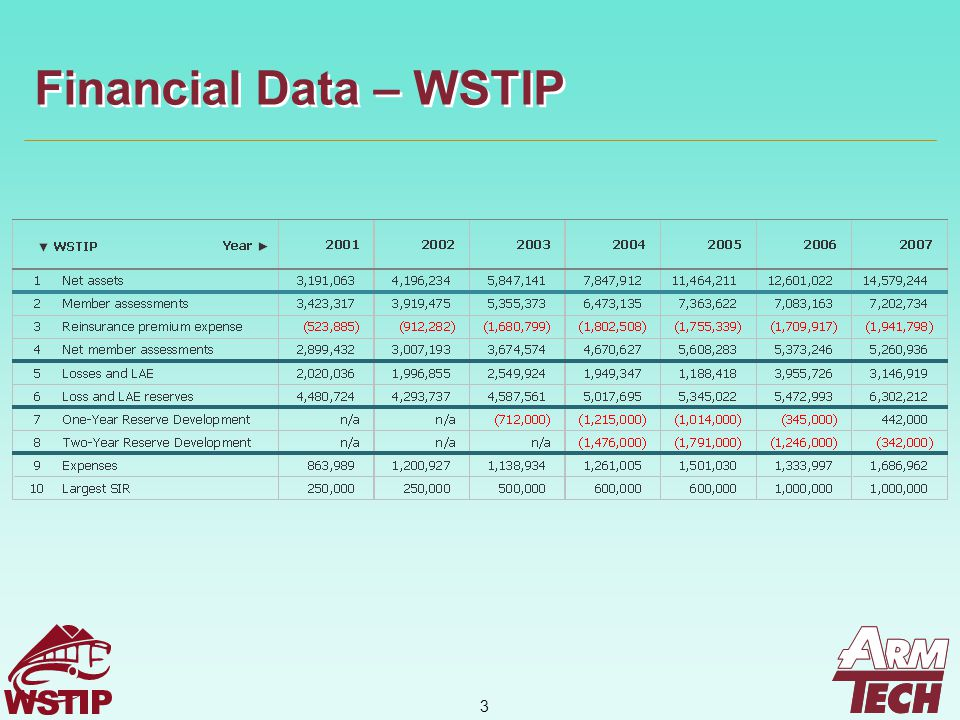 14 Loss Reserves to Net Assets – WSTIP