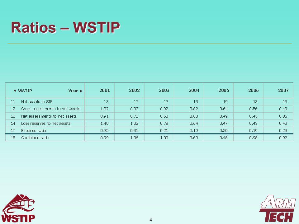 4 Ratios – WSTIP