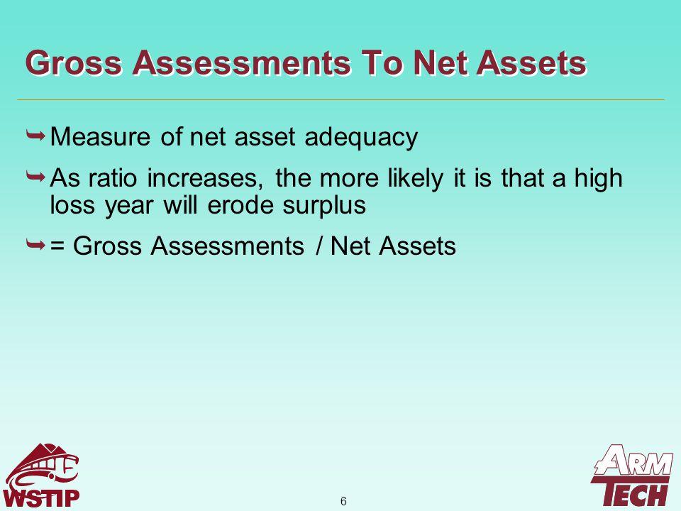 27 WSTIP Financial Model – Ratios