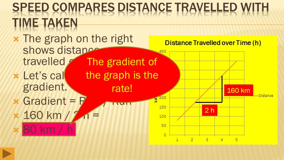  The graph on the right shows distance travelled over time.