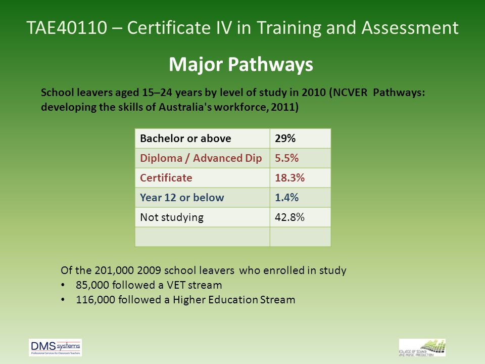 TAE40110 – Certificate IV in Training and Assessment Major Pathways School leavers aged 15–24 years by level of study in 2010 (NCVER Pathways: develop