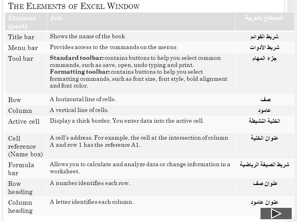 T HE E LEMENTS OF E XCEL W INDOW Element (part) Job المصطلح بالعربية Title bar Shows the name of the book شريط القوائم Menu bar Provides access to the commands on the menus شريط الأدوات Tool bar Standard toolbar: contains buttons to help you select common commands, such as save, open, undo typing and print.