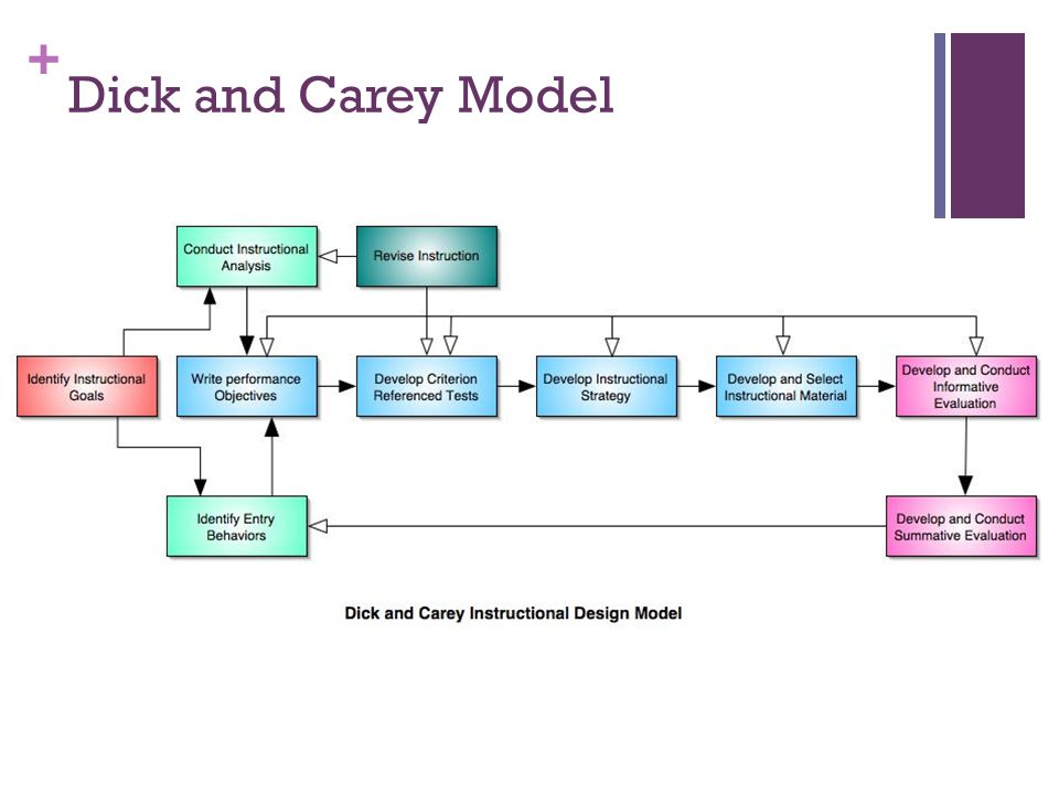 + Dick and Carey Model
