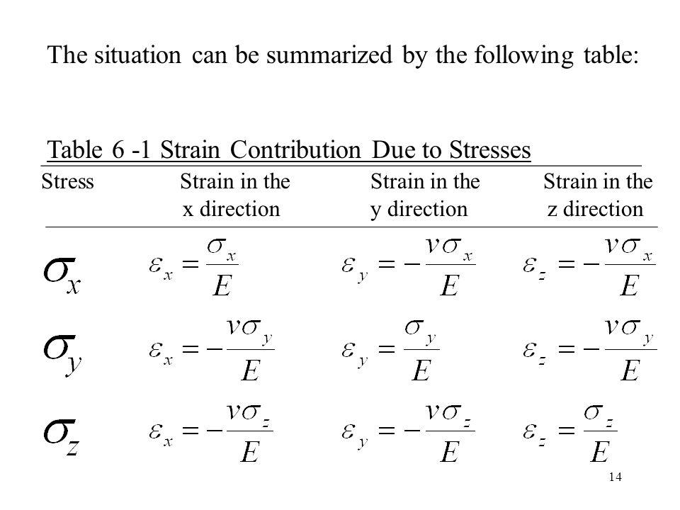 14 _____________________________________________________ Stress Strain in the Strain in the Strain in the x direction y direction z direction The situ