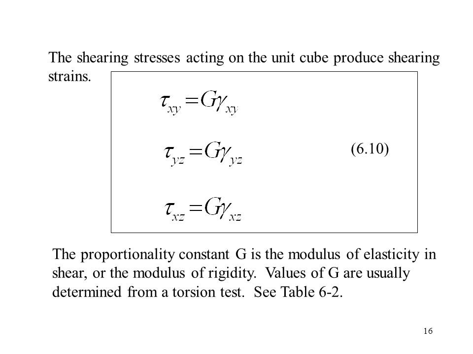 16 The shearing stresses acting on the unit cube produce shearing strains.