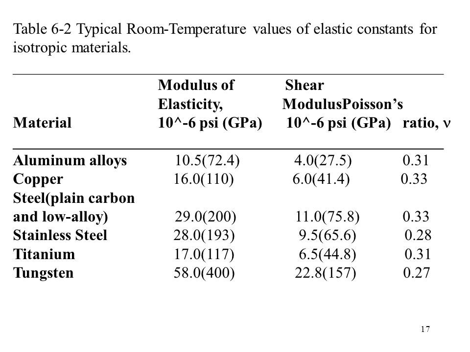 17 Table 6-2 Typical Room-Temperature values of elastic constants for isotropic materials. _______________________________________________________ Mod